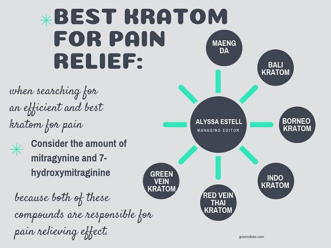 BEST KRATOM FOR PAIN RELIEF