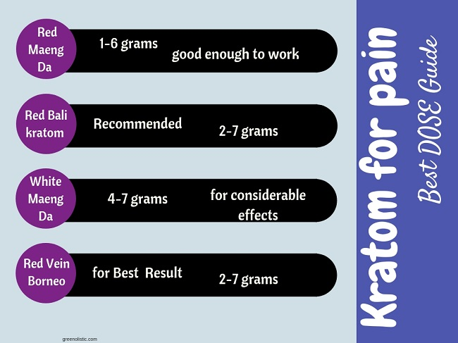 KRATOM FOR PAIN RELIEF DOSE GUIDE